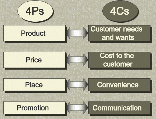sony 4p s marketing mix The classic marketing mix model (4p marketing) covers four different key areas these are: product policy, pricing policy, distribution policy, and communication policy successfully implementing these 4 p's is considered essential in running a successful business.