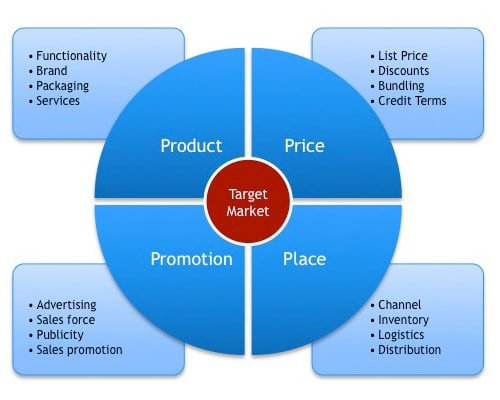 4ps marketing mix The marketing mix, also known as the 4 p's of marketing, is the combination of product, price, place (distribution), and promotion.