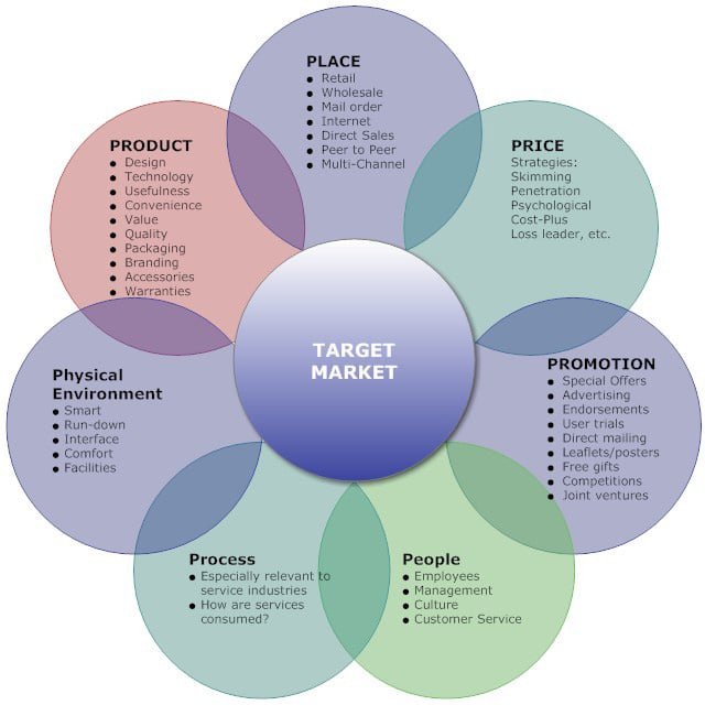 7ps marketing mix The marketing mix, which focuses on product, price, placement, and promotion, creates an effective marketing plan.