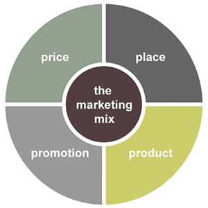 importance of the marketing mix The marketing mix approach to marketing is one model of creating and implementing marketing strategies it stresses the mixing of various decision factors in such a way that both organizational and consumer objectives are attained.