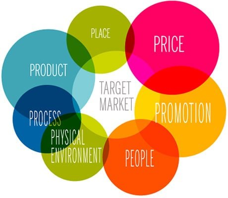 elements of marketing mix The present research used elements of the 4p's marketing mix and their sub  elements as independent variables and the volumes of sale as the dependent.