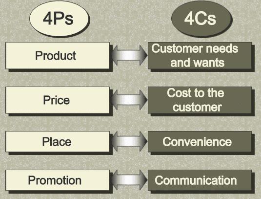 marketing mix 4c's