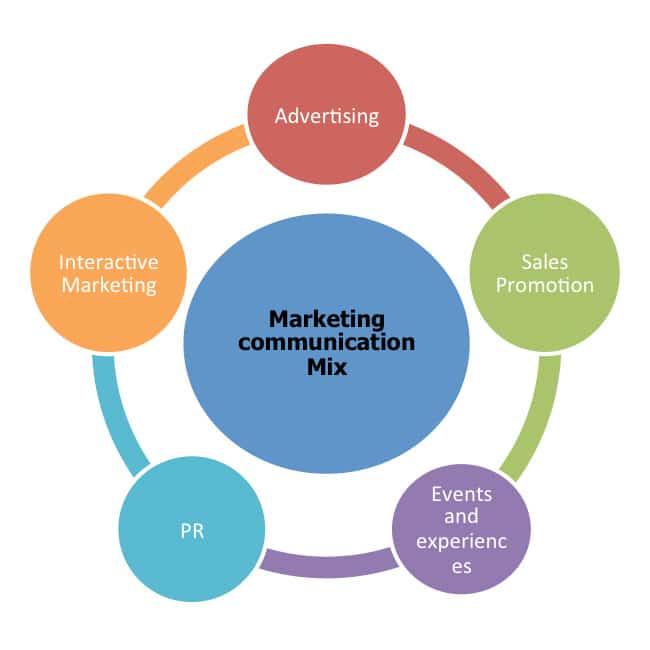 4 cs of marketing mix